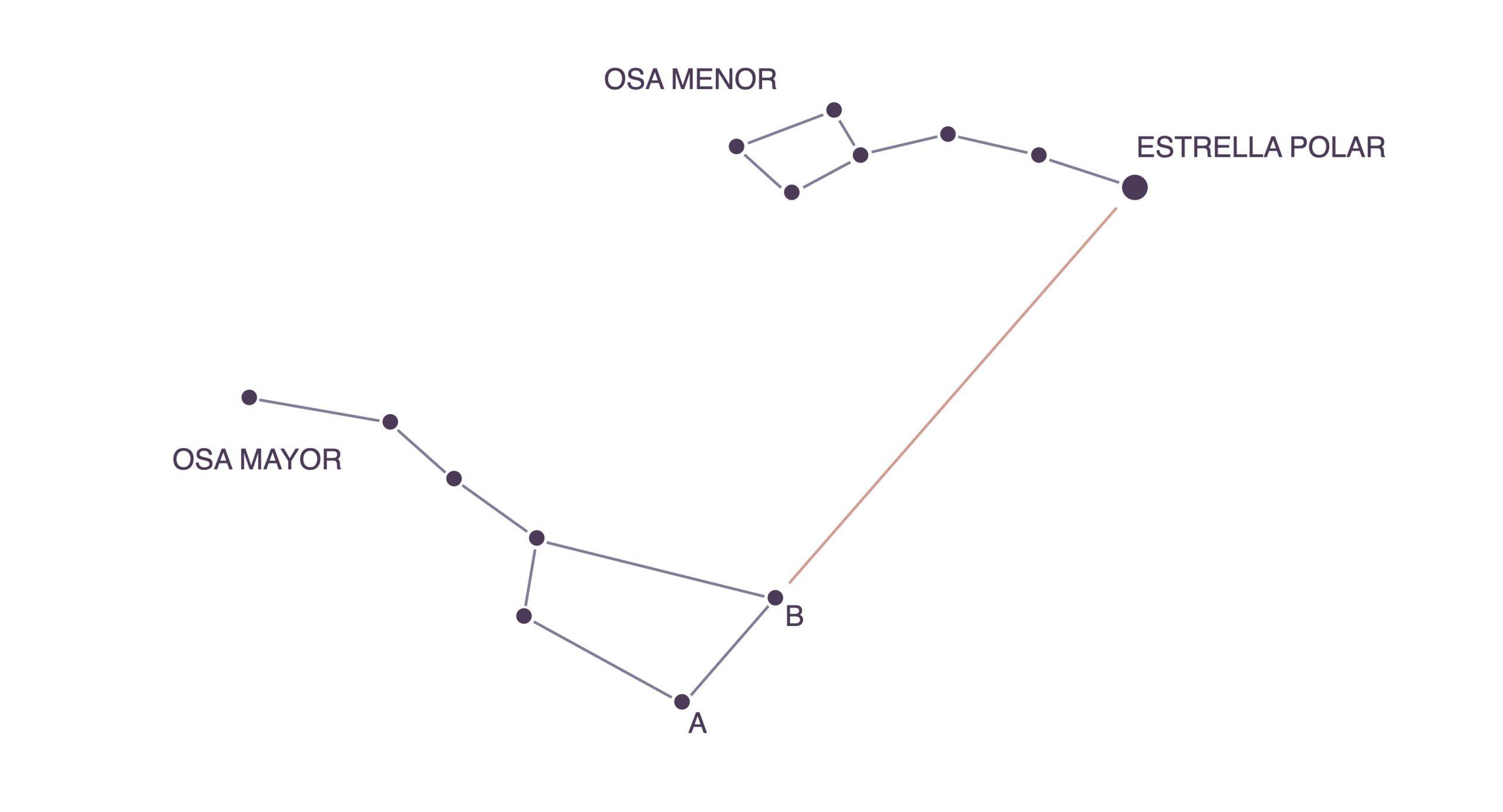 Estrella Polar - Osa Mayor - Osa Menor