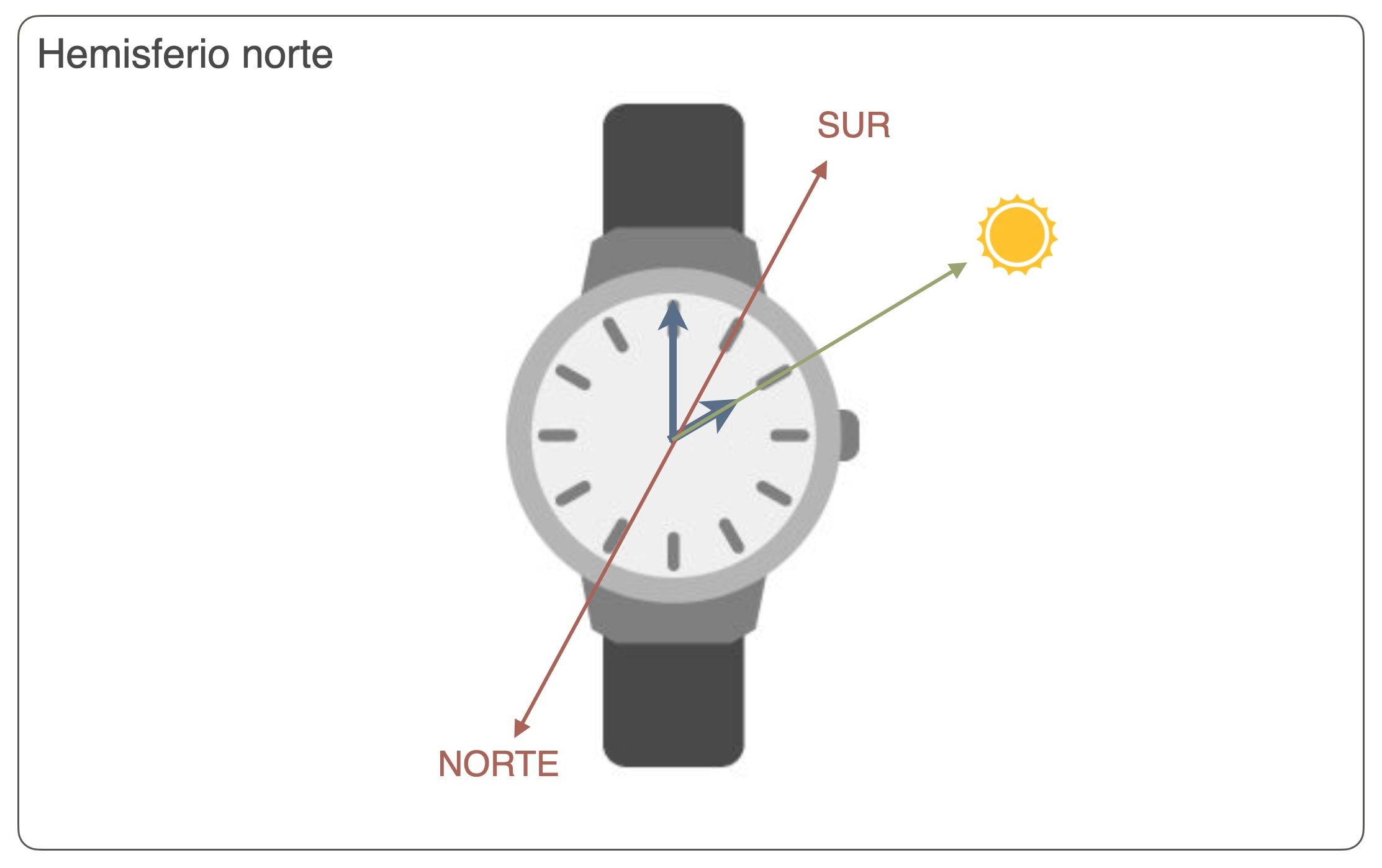 Orientación reloj brújula hemisferio norte