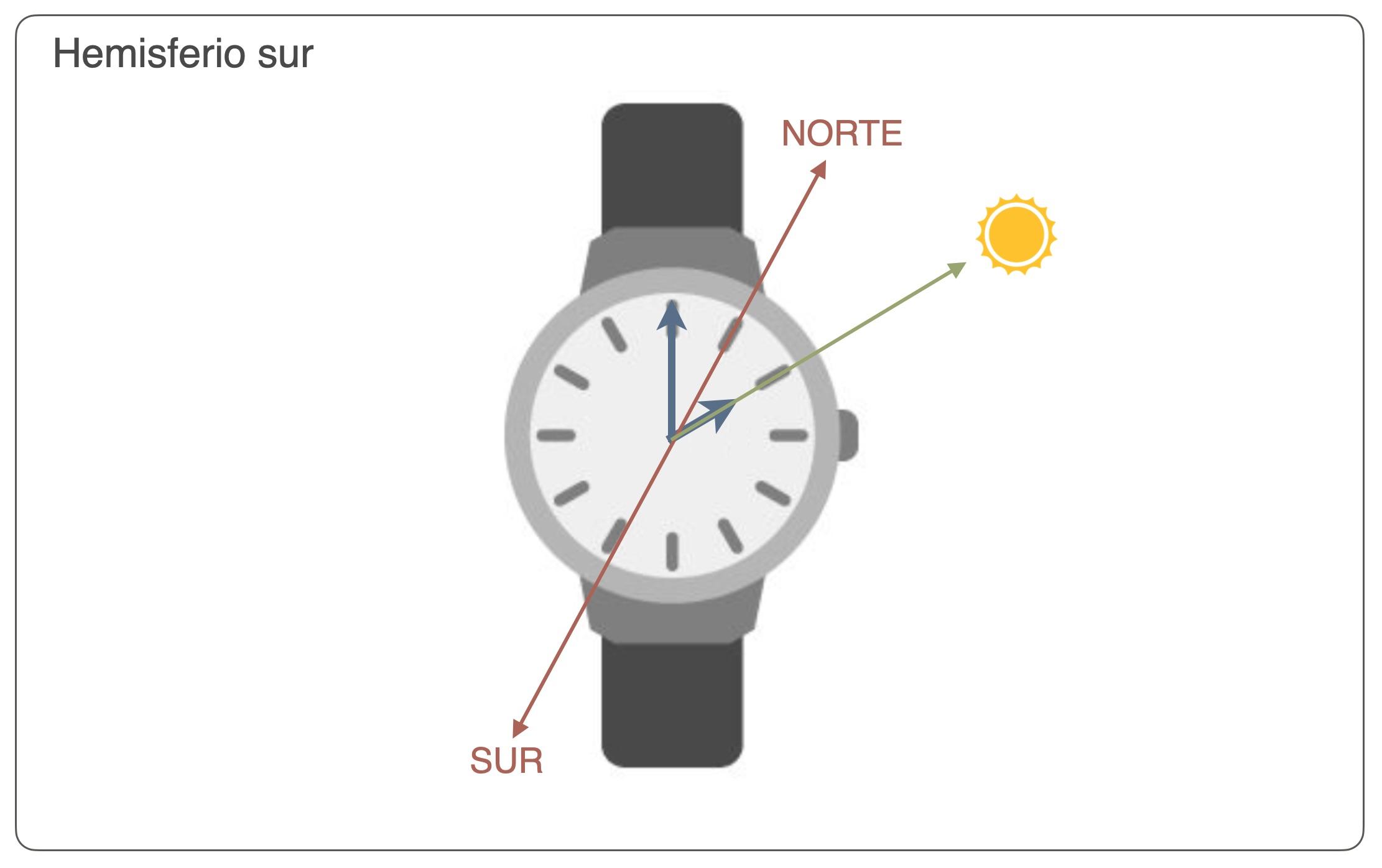 Orientación reloj brújula hemisferio sur