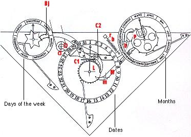 Mecanismo de un reloj astronómico